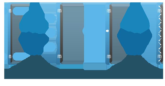 Absorption dynamique par dissipation mécanique en basse fréquence et par dissipation visqueuse en moyenne / haute fréquence.